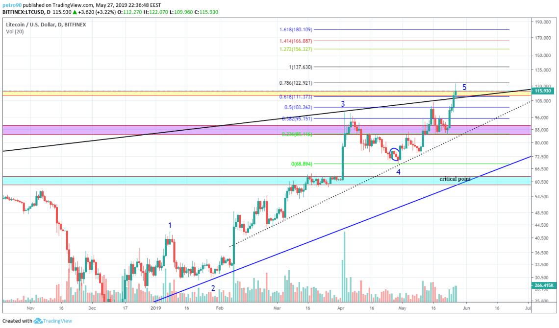 BitcoinNews.com Litecoin Market Analysis 27th May 2019