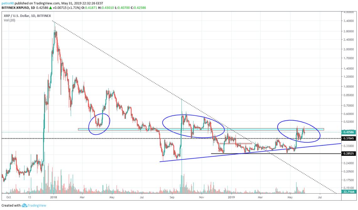 BitcoinNews.com XRP Market Analysis 31st May 2019