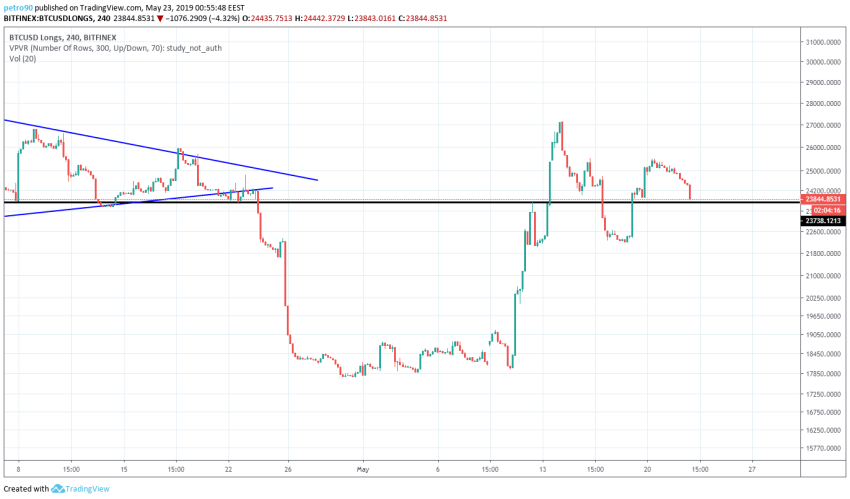 BitcoinNews.com Bitcoin Market Analysis 23rd May 2019