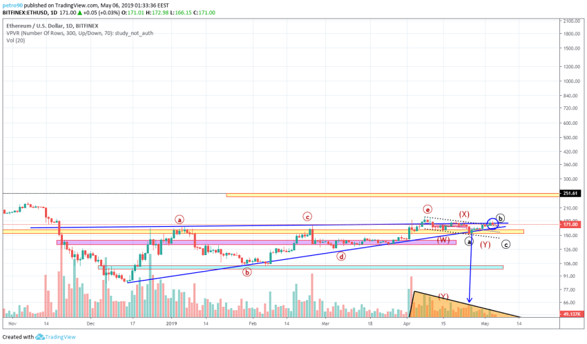 BitcoinNews.com Ethereum Market Analysis 6th May 2019