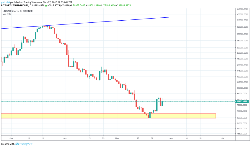 BitcoinNews.com Litecoin Market Analysis 27th May 2019