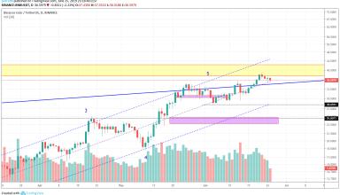 BNB Market Analysis 26th June 2019