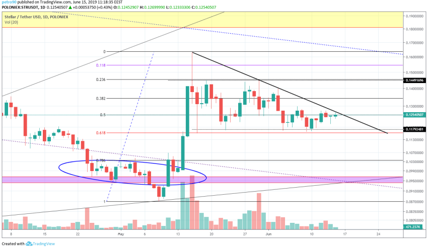 XLM Market Analysis 15th June 2019