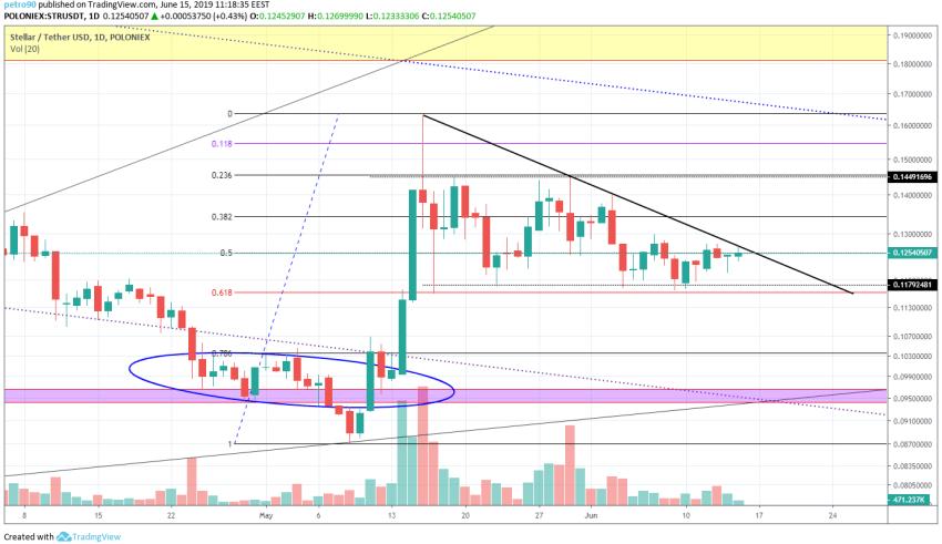 XLM Market Analysis 15th June 2019