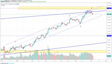 BNB Market Analysis 5th June 2019