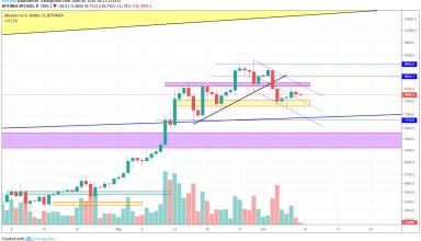 Bitcoin Market Analysis 9th June 2019