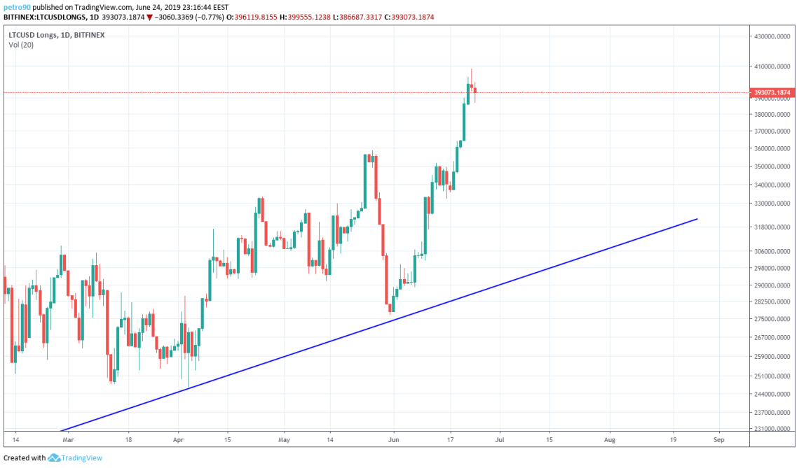 BitcoinNews.com Litecoin Market Analysis 24th June 2019