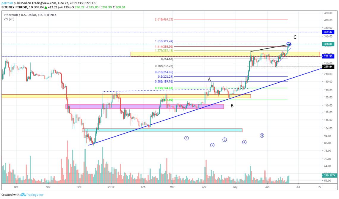 BitcoinNews.com Ethereum Market Analysis 23rd June 2019