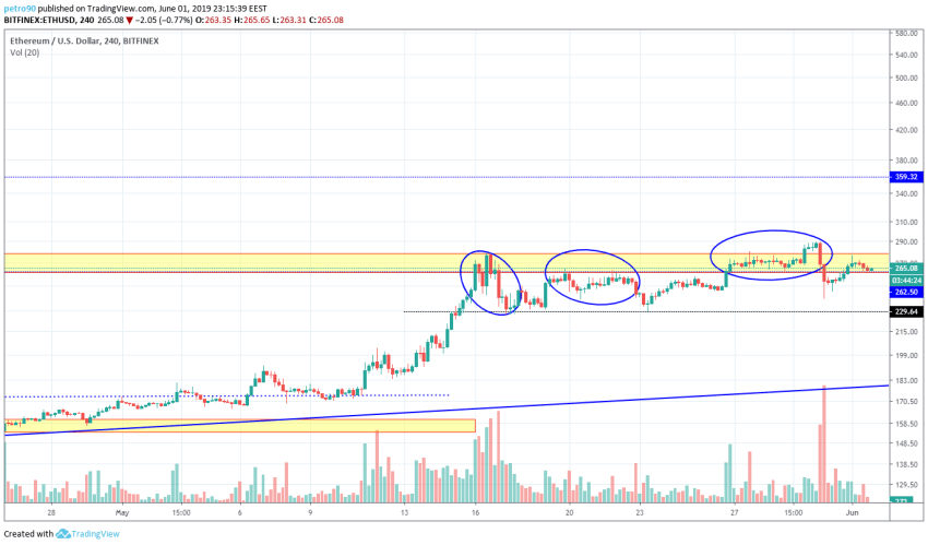 BitcoinNews.com Ethereum Market Analysis 2nd June 2019