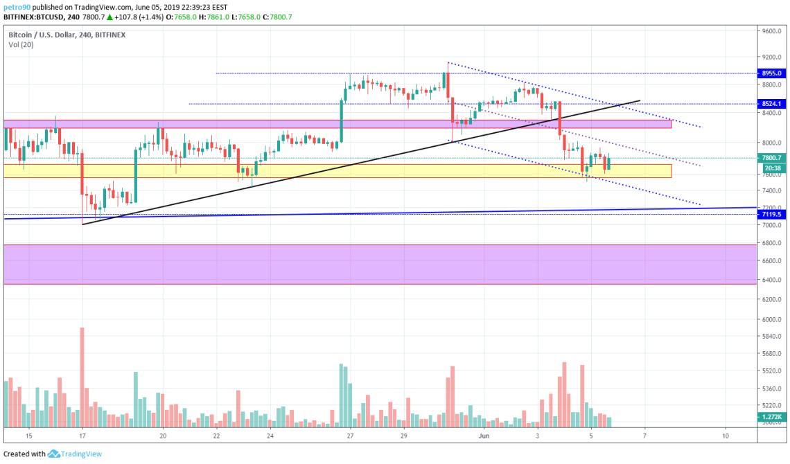 BitcoinNews.com Bitcoin Market Analysis 6th June 2019