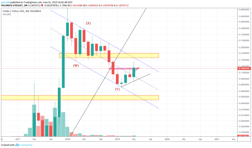 BitcoinNews.com XLM Market Analysis 1st June 2019
