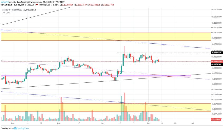 BitcoinNews.com XLM Market Analysis 8th June 2019