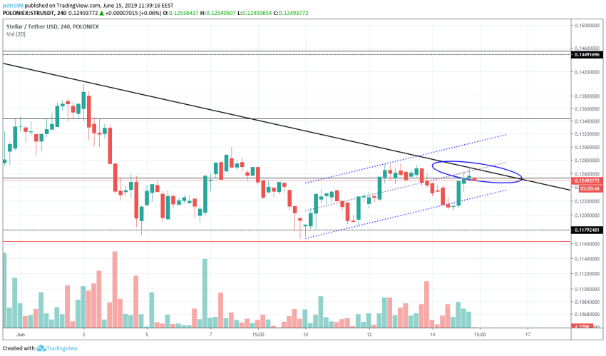 BitcoinNews.com XLM Market Analysis 15th June 2019