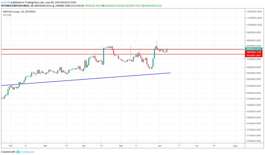 BitcoinNews.com XRP Market Analysis 8th June 2019
