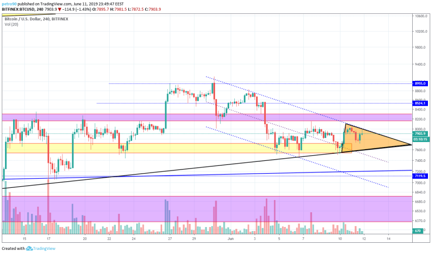 BitcoinNews.com Bitcoin Market Analysis 12th June 2019