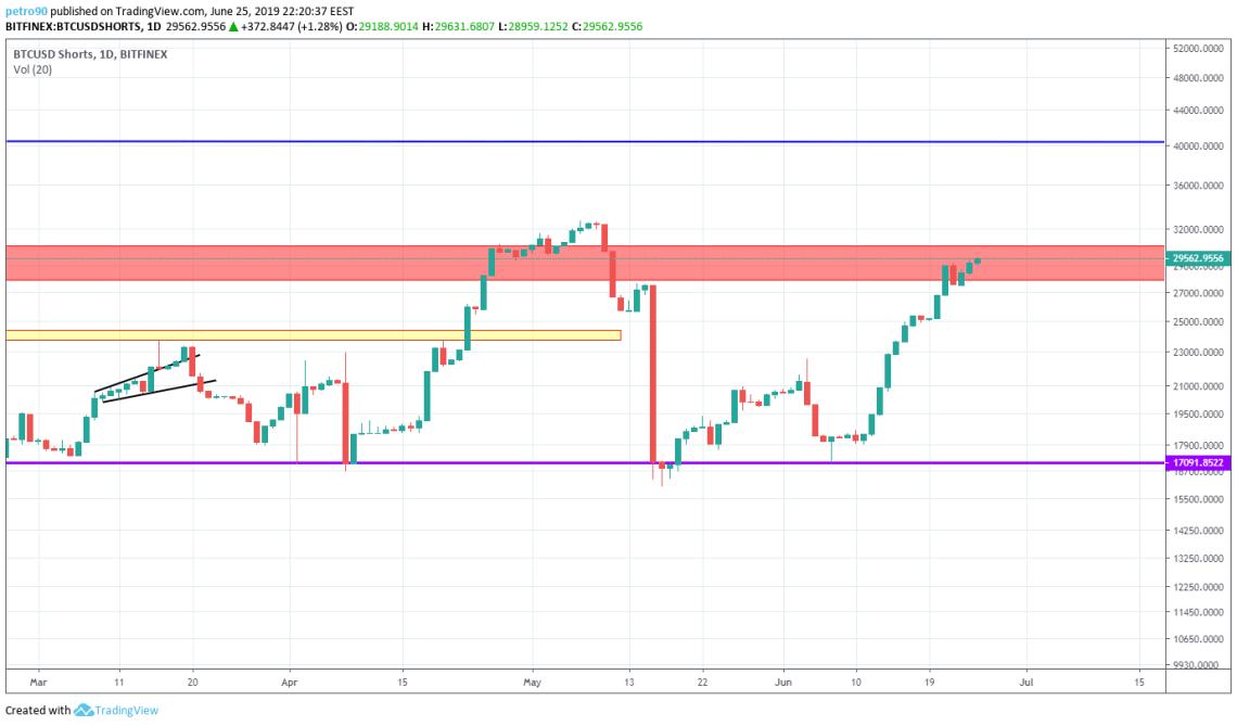 BitcoinNews.com Bitcoin Market Analysis 25th June 2019