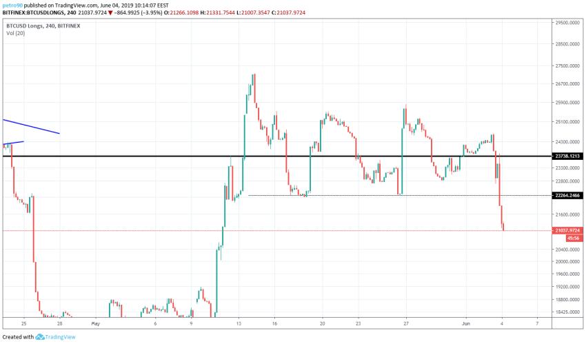 BitcoinNews.com Bitcoin Market Analysis 4th June 2019