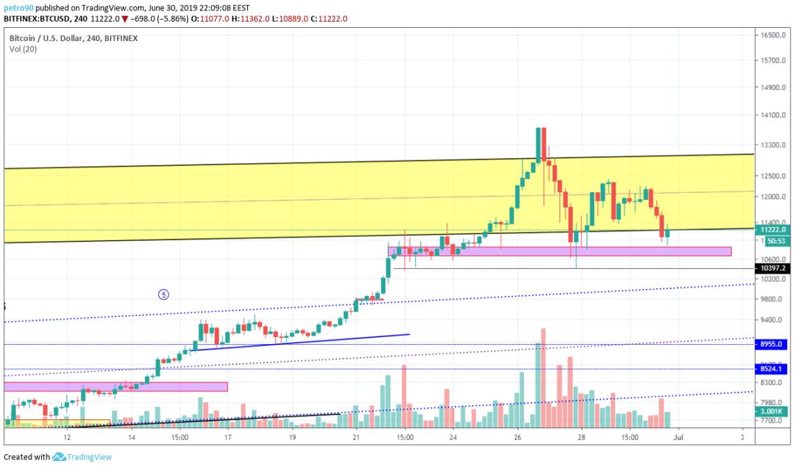 BitcoinNews.com Bitcoin Market Analysis 30th June 2019