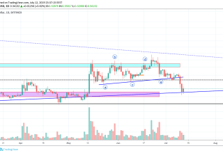 BitcoinNews.com XRP Market Analysis 12th July 2019