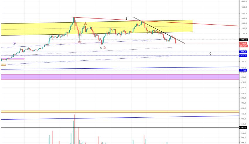 BitcoinNews.com Bitcoin Market Analysis 16th July 2019