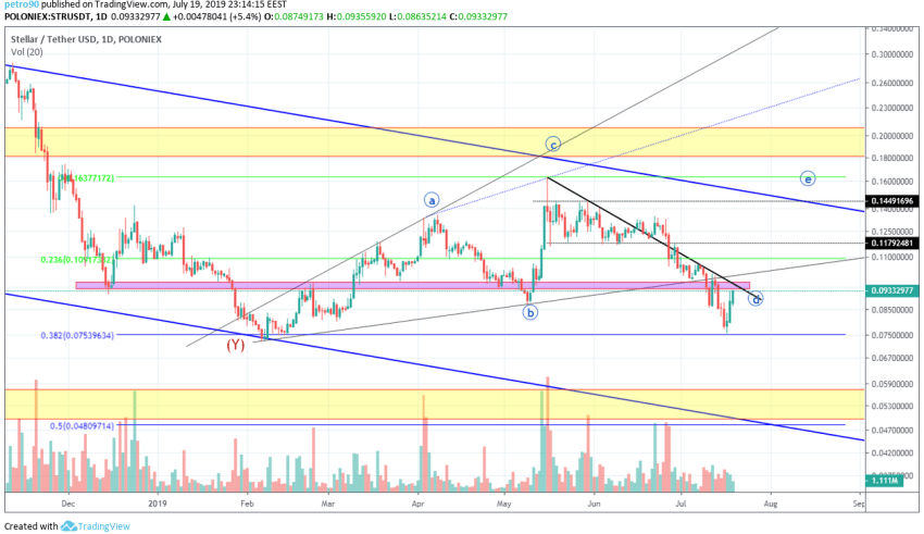 XLM Market Analysis 20th July 2019