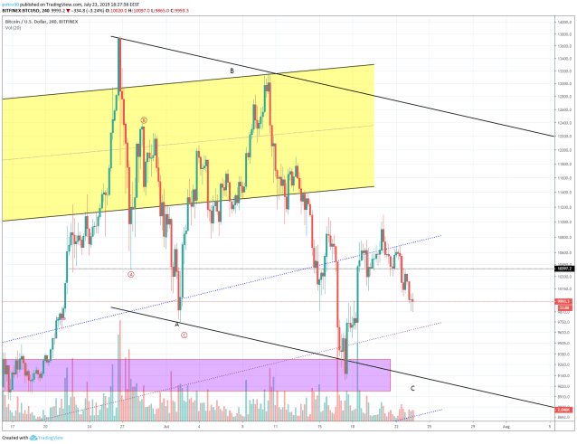 Bitcoin Market Analysis: There's 00 in the Air. Are Buyers Ready to Keep at least 00?