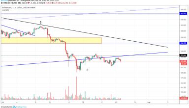 Ethereum Market Analysis July 26th 2019 Trend Line