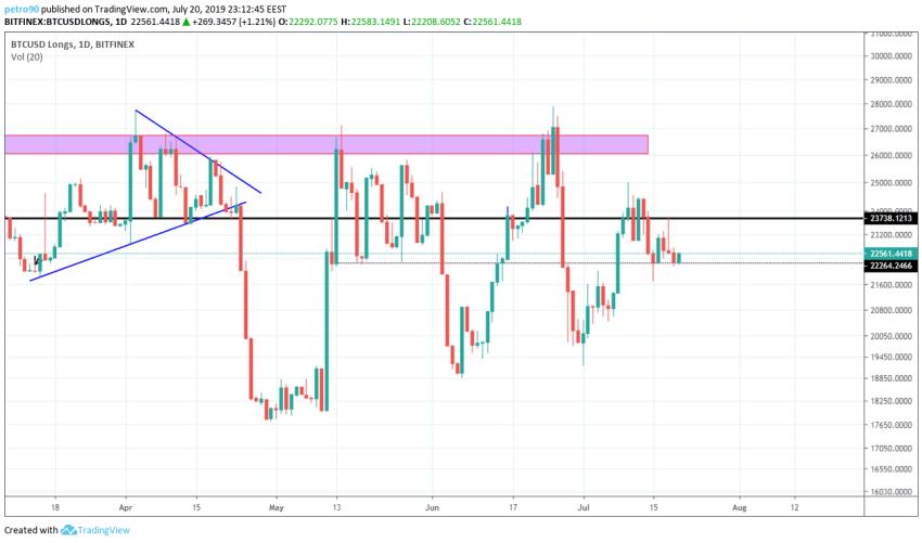 BitcoinNews.com Bitcoin Market Analysis 21st July 2019