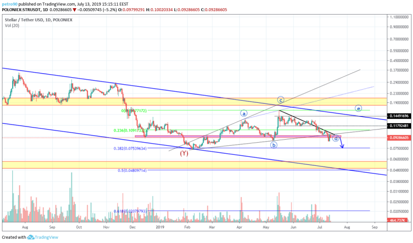 BitcoinNews.com XLM Market Analysis 13th July 2019