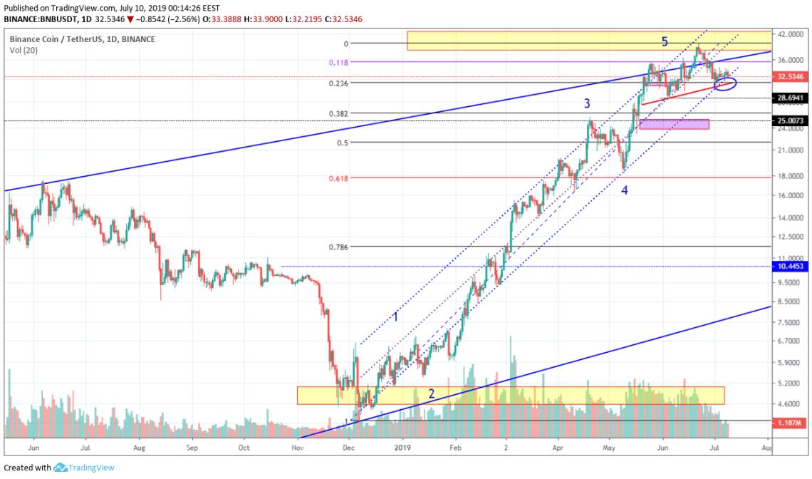 BitcoinNews.com BNB Market Analysis 10th July 2019