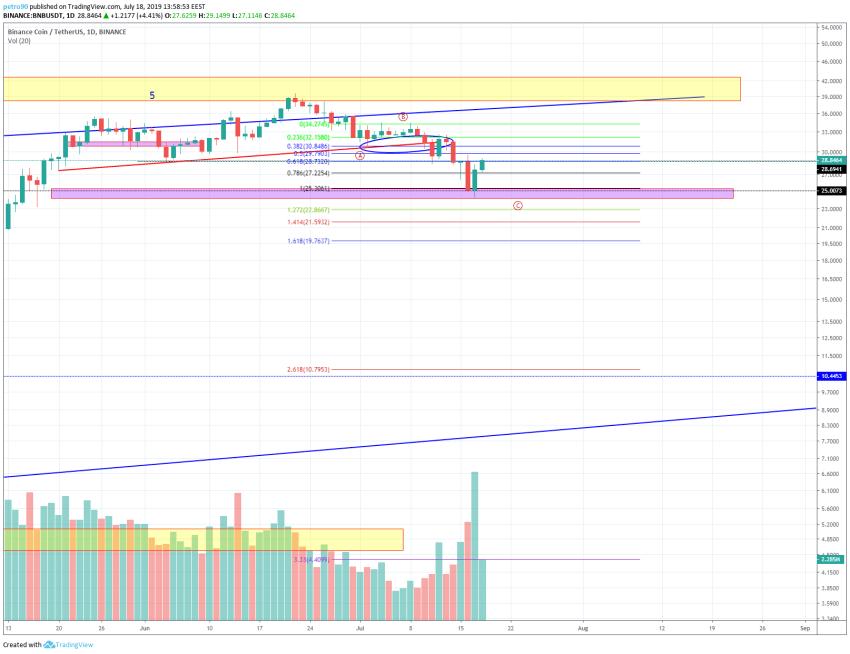 BitcoinNews.com BNB Market Analysis 18th July 2019