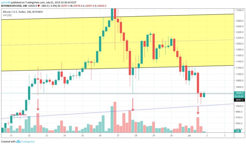 BitcoinNews.com Bitcoin Market Analysis 2nd July 2019
