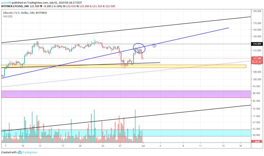 BitcoinNews.com Litecoin Market Analysis 1st July 2019