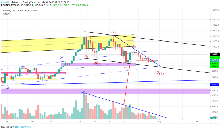 Bitcoin Technical Market Analysis 31st July 2019