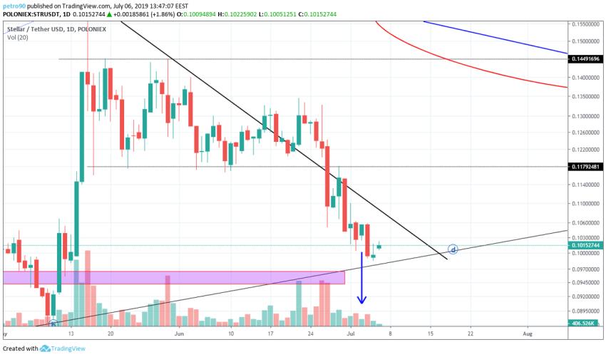 BitcoinNews.com XLM Market Analysis 6th July 2019