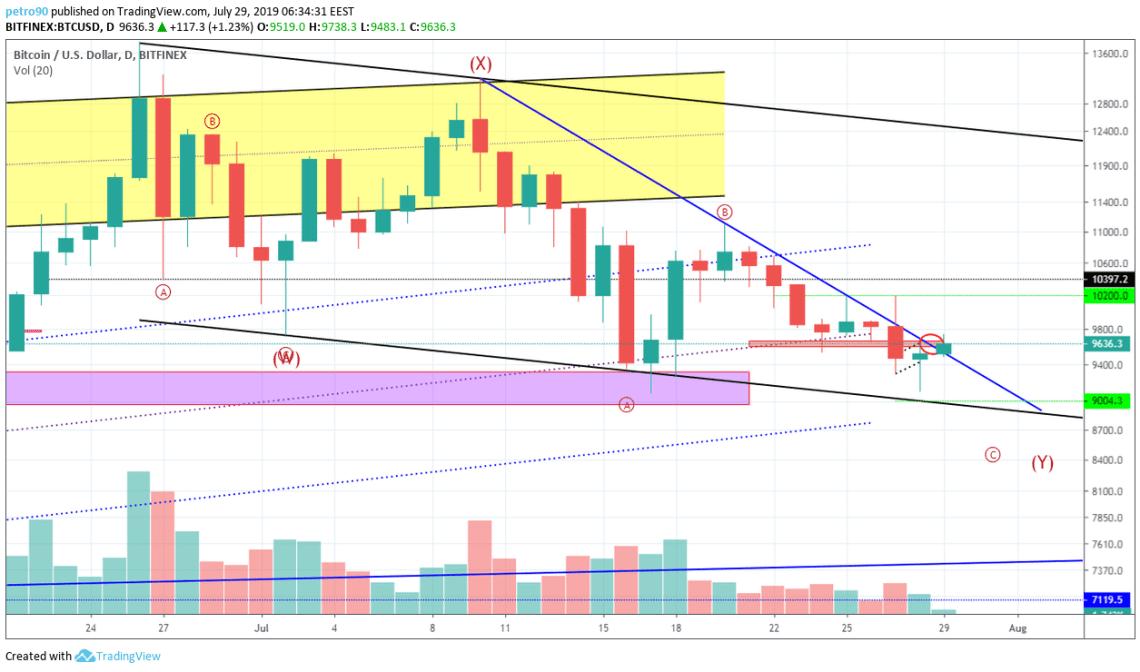 Bitcoin Technical Market Analysis 29th July 2019