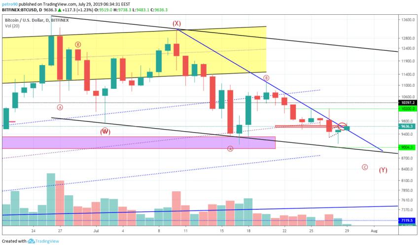 BitcoinNews.com Bitcoin Technical Market Analysis 29th July 2019