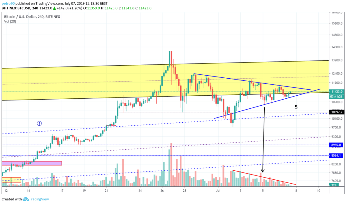 BitcoinNews.com Bitcoin Market Analysis 7th July 2019