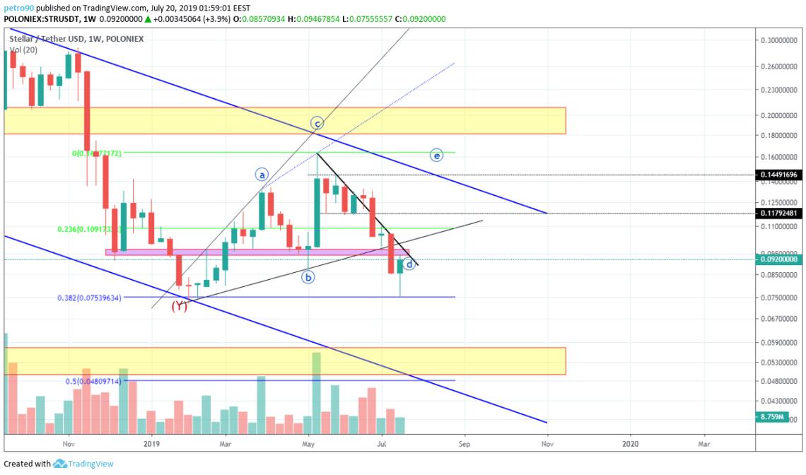 BitcoinNews.com XLM Market Analysis 20th July 2019