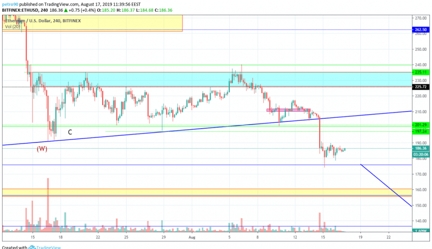 Ethereum Technical Market Analysis 17th August 2019