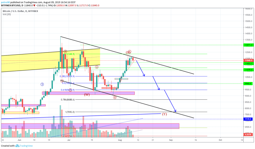 Bitcoin Technical Market Analysis 9th August 2019
