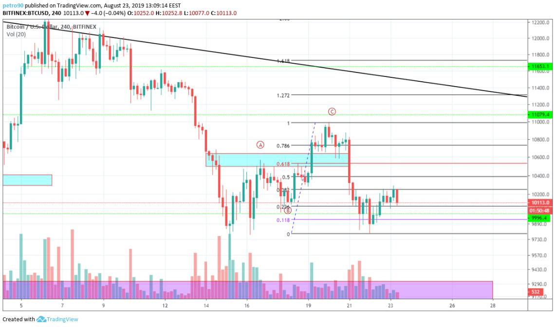 Bitcoin Technical Market Analysis 23th August 2019