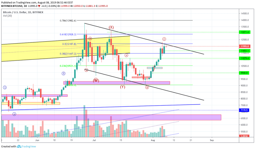 Bitcoin Technical Market Analysis 8th August 2019