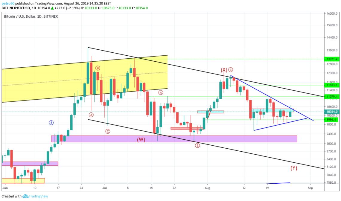 Bitcoin Technical Market Analysis 26th August 2019
