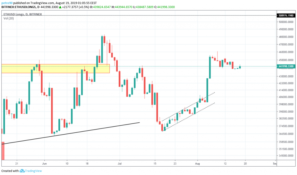 Ethereum Technical Market Analysis 19th August 2019