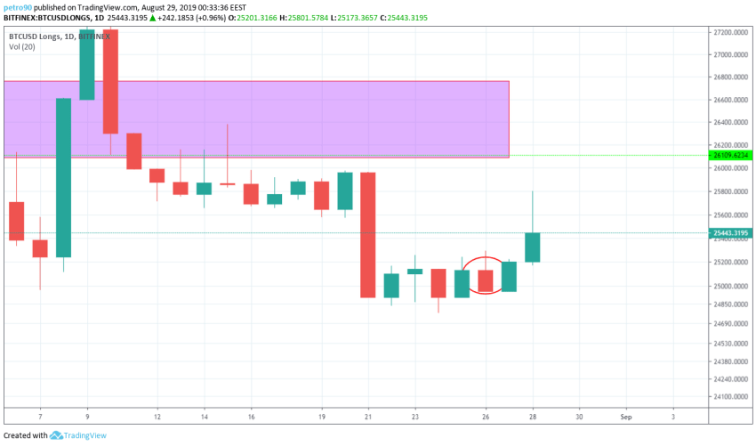 Bitcoin Technical Market Analysis 29th August 2019