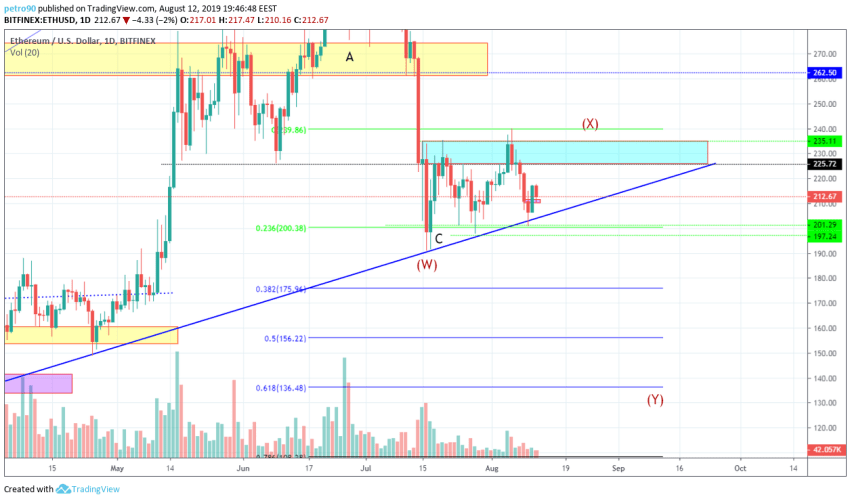 Ethereum Technical Market Analysis 12th August 2019
