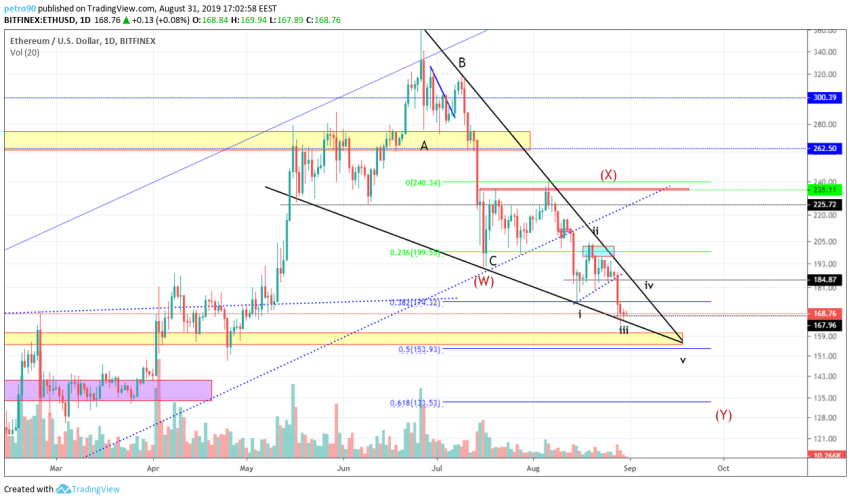 Ethereum Technical Market Analysis 31st August 2019