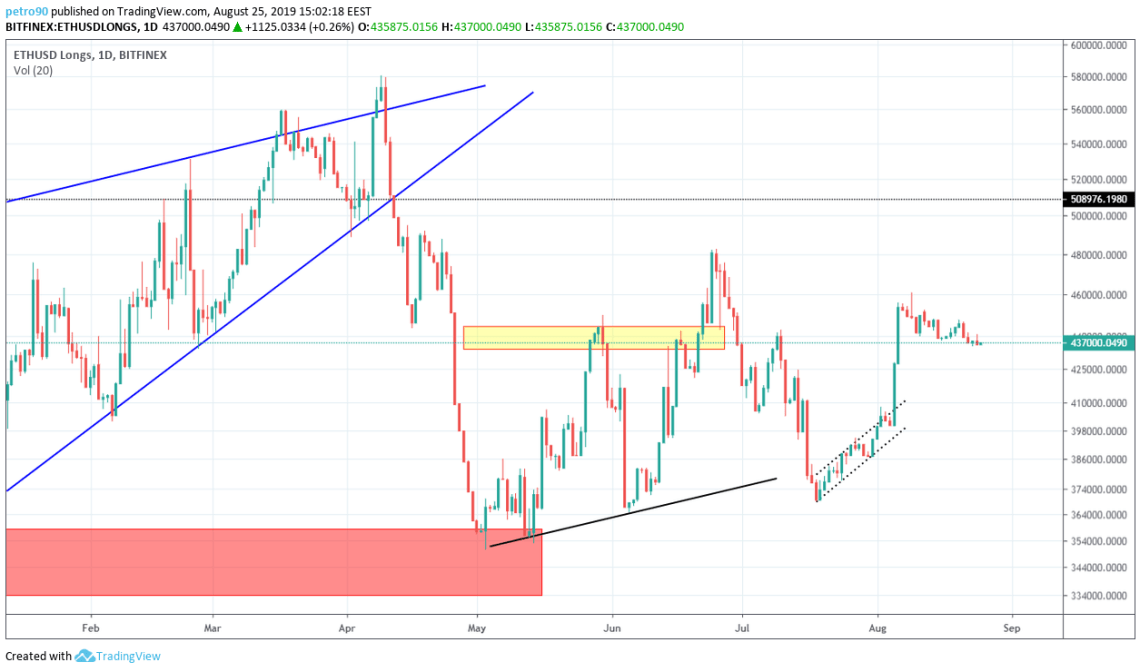 Ethereum Technical Market Analysis 25th August 2019