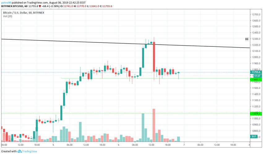 Bitcoin Technical Market Analysis 6th August 2019